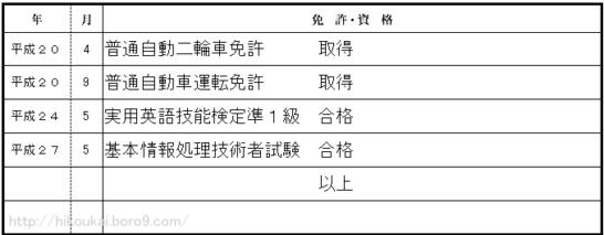 履歴書の資格